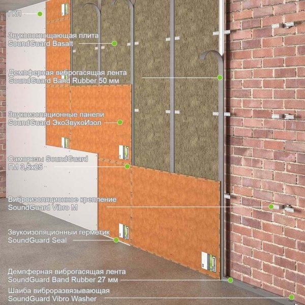 """Звукоизоляция стены оптимальная на каркасе """"оптимальный"""""""